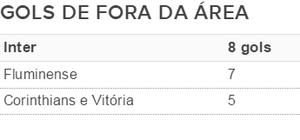Tabela gols Inter fora da área Brasileirão (Foto: Reprodução)