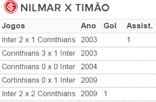 nilmar corinthians inter internacional (Foto: Reprodução)