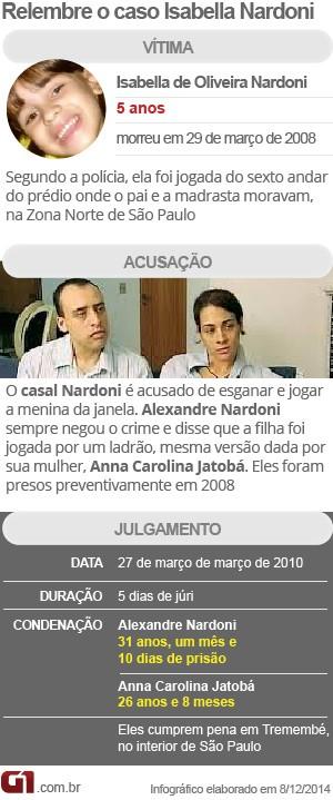 Arte caso Isabella Nardoni (Foto: Arte/G1)