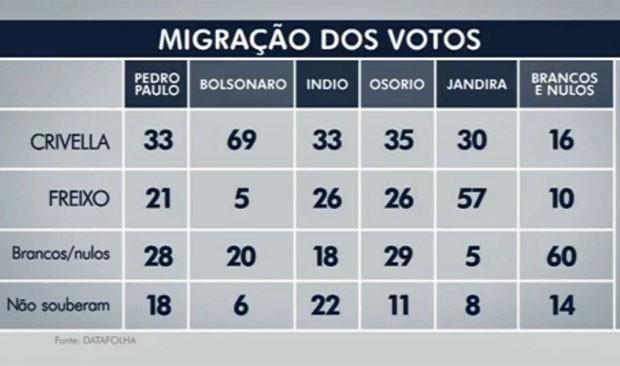 Migração de votos entre o primeiro e o segundo turno na eleição no Rio (Foto: Reprodução/Globo)