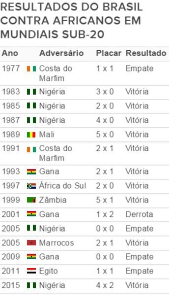 Tabela Mundial Sub20 Brasil x Times africanos (Foto: Infoesporte)