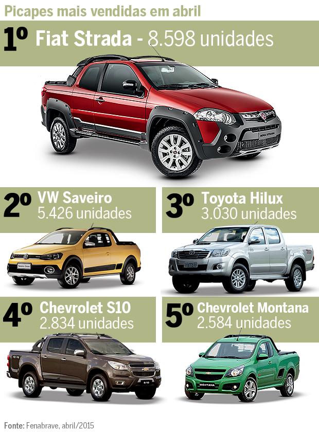 Os mais vendidos: vendas da Chevrolet S10 caem 15,5%