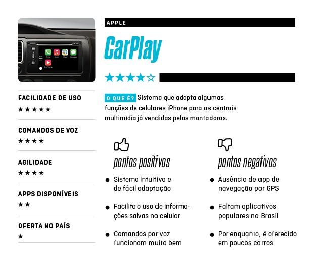 Apple CarPlay ficha de avaliação (Foto: Autoesporte)