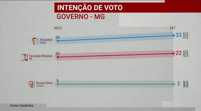 Datafolha divulga nova pesquisa de intenção de voto para o governo de Minas Gerais