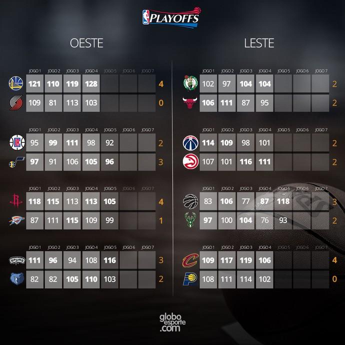 INFO - resultados NBA Playoffs 26/04 (Foto: Editoria de Arte)