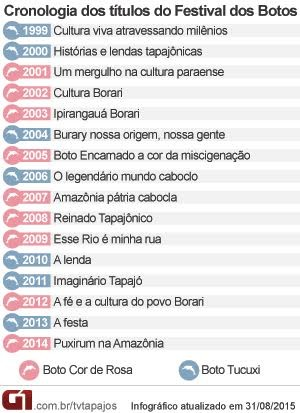 Infográfico títulos festival dos botos sairé (Foto: Andressa Azevedo/G1)