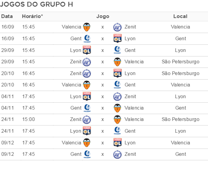 Grupo H Champions League (Foto: GloboEsporte.com)