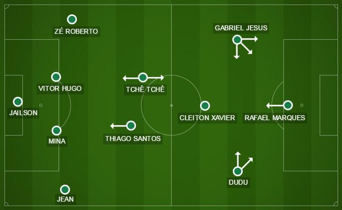 Como o Palmeiras terminou o jogo: Thiago Santos reforçou marcação, e Jesus melhorou ataque (Foto: Arte)