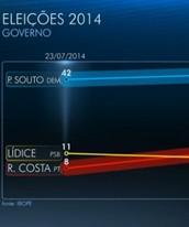 Souto com 44%, Rui 15% e Lídice com 9%; veja (Reprodução/TV Bahia)