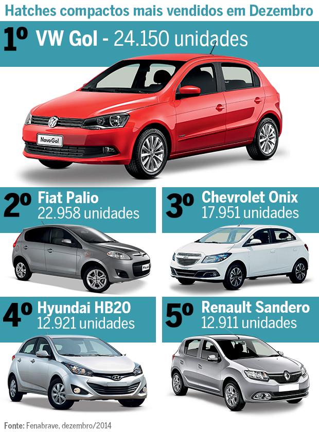Top 5: Hatches compactos mais vendidos em dezembro (Foto: Autoesporte)
