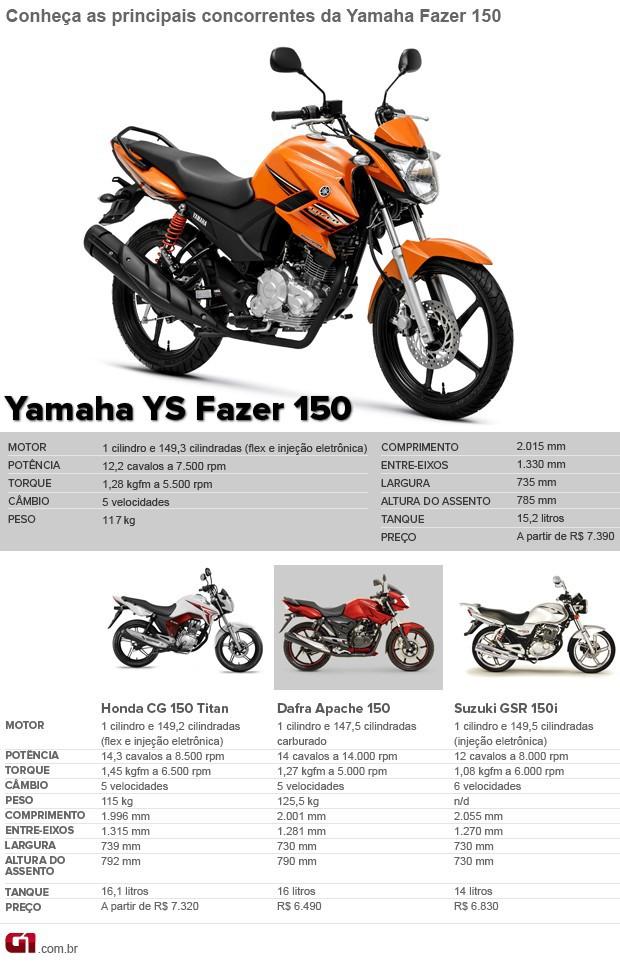 Concorrentes Yamaha fazer 150 (Foto: Divulgação)
