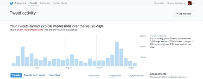 Twitter Analytics passa a ser aberto a todos os usuários (Foto: Divilgação/Twitter)