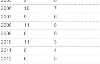 Troca de técnicos: Brasileirão tem apenas duas demissões em 11 rodadas