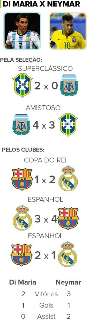 Info - Di Maria Argentina e Neymar Brasil (Foto: Editoria de Arte)