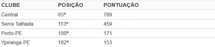 Ranking da CBF clubes do interior de PE (Foto: GloboEsporte.com)