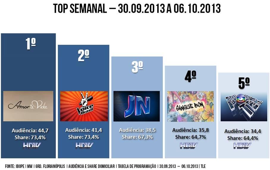 Top Semana nove de outubro (Foto: Reprodução/RBS TV)