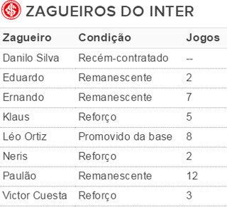 Internacional Inter tabela Zagueiros (Foto: Reprodução)