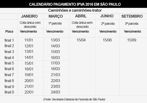 Tabela IPVA 2016 - SP - caminhões (Foto: G1)