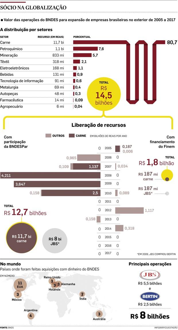 grafico bndes (Foto: Estadão Conteúdo)