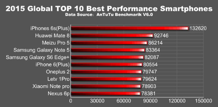 iPhone 6S Plus foi o celular mais potente de 2015, segundo AnTuTu (Foto: Reprodução/AnTuTu)