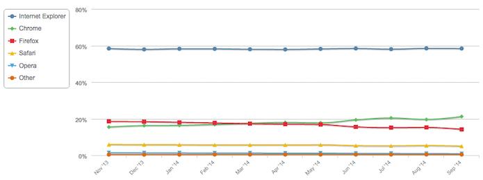 Market share dos navegadores em setembro de 2014