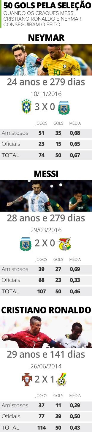 Precoce  Neymar atinge 50 gols pela Seleção bem antes de Messi e CR7 8fbab6b5d7467