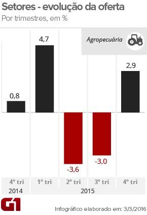 PIB agropecuária-trimestre (Foto: Arte/G1)