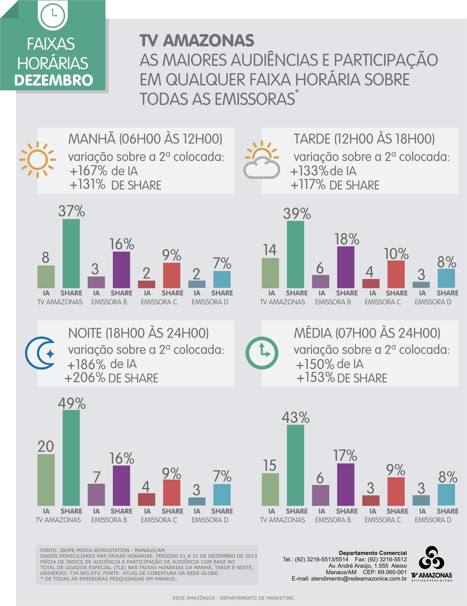 TV Amazonas: audiências por faixas horárias no mês de dezembro/2013 (Foto: TV Amazonas)