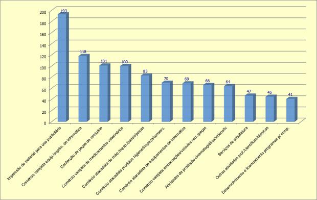 grafico sebrae (Foto: Sebrae)