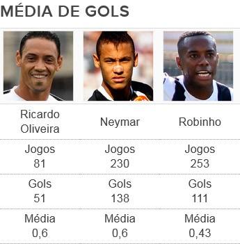 Tabela, média de gols Santos (Foto: GloboEsporte.com)