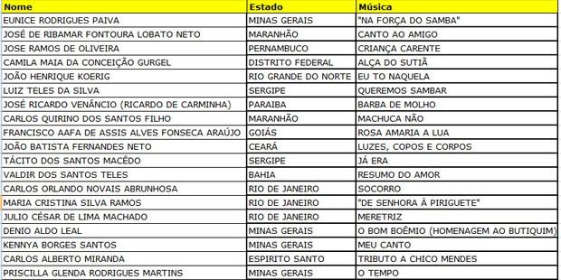 Lista dos selecionados para show no CEU São Rafael (Foto: Reprodução/Arte/G1)