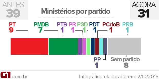Veja como ficará a composição por partido no ministério de Dilma VALE ESTE (Foto: Arte G1)