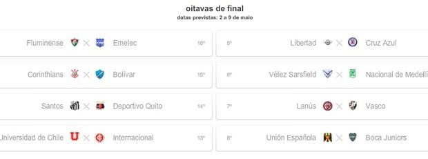 Simulação com vitória do Inter e vitória da Universidad de Chile (Foto: Reprodução)