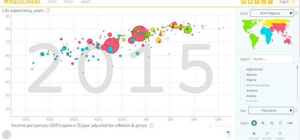 Como é a igualde de gênero entre as nações - Gapminder (Foto: Divulgação)