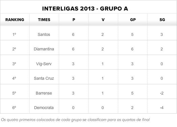 Tabela do Grupo A da Interligas 2013 (Foto: Globoesporte.com)