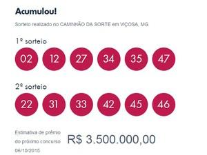 Números sorteados nesta sexta-feira (Foto: Reprodução/ Loterias Caixa)