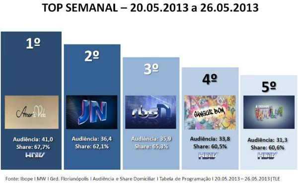 audiência semanal rbs tv (Foto: Divulgação)