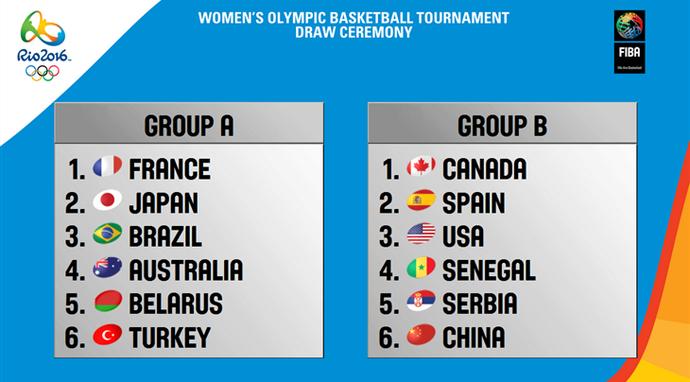 Grupos basquete feminino olimpíada rio 2016 (Foto: Divulgação/Fiba)