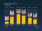 Dilma tem 34%, Marina, 29%, e Aécio, 19%, de acordo com pesquisa Ibope