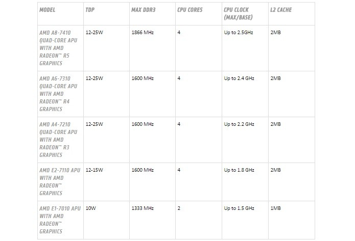 Modelos da nova linha de APUs da AMD (Foto: Divulgação/AMD}
