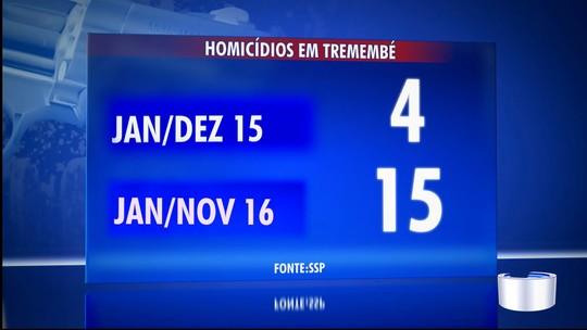 Número de homicídios em 2016 é quatro vezes maior em Tremembé
