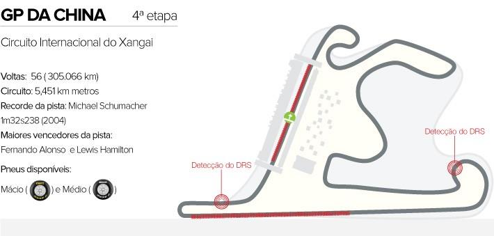Circuito GP da China
