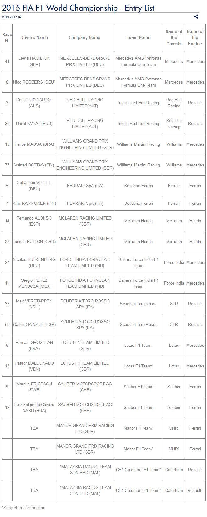 Lista de entradas da Fórmula 1 para a temporada 2015 (Foto: Reprodução)