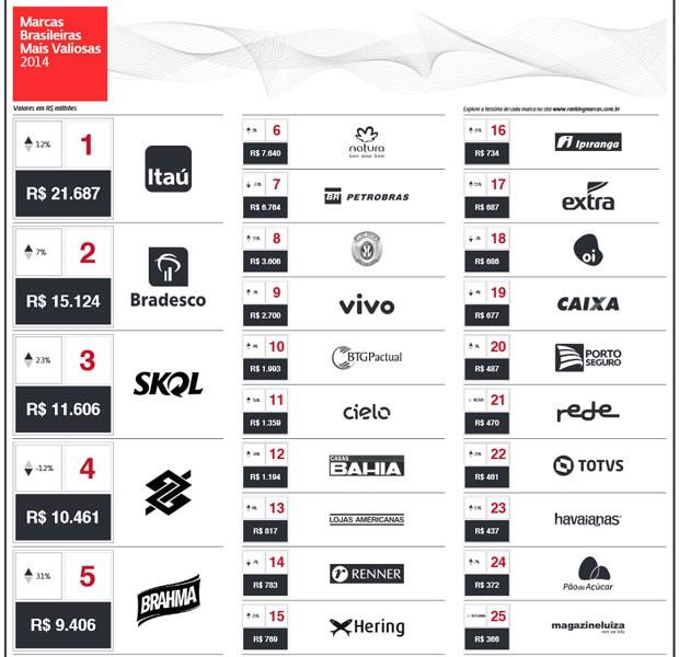 Interbrand divulgou nesta quarta-feira (4) ranking das marcas brasileiras mais valiosas de 2014 (Foto: Reprodução)