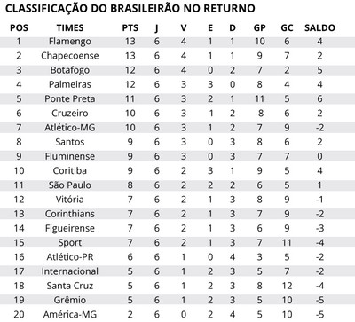 Serie A Flamengo E Chapecoense Lideram Segundo Turno Do Brasileiro
