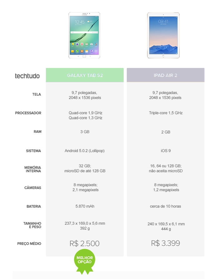 Tabela comparativa entre Galaxy S6 Tab S2 ou iPad Air 2 (Foto: Arte/TechTudo)