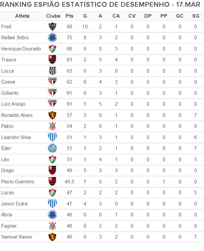 Ranking Espião Estatístico de Desempenho (Foto: GloboEsporte.com)