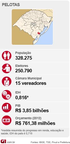 Mapa de Pelotas, eleições (Foto: Editoria de Arte/G1)