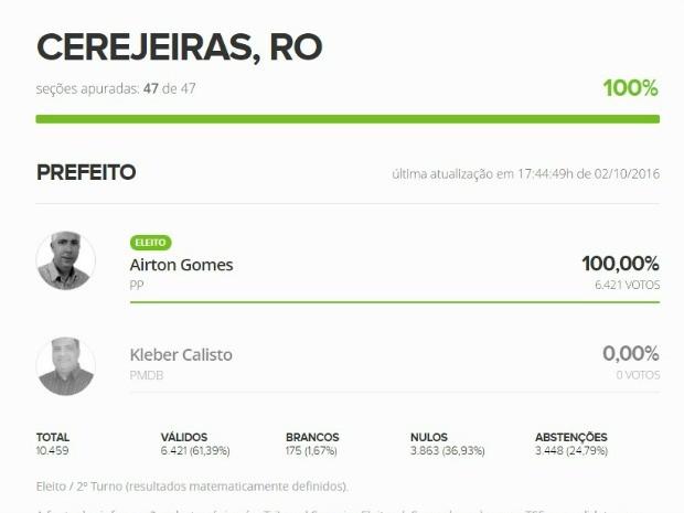 Em Cerejeiras, Airton também ficou com 100% dos votos  (Foto: Reprodução)