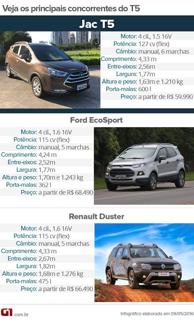 Tabela de concorrentes do Jac T5 (Foto: André Paixão/G1)